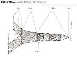Bertovello