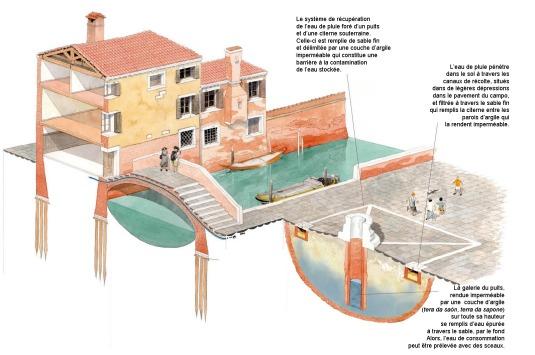 Secrets de Venise - la vera di pozzo