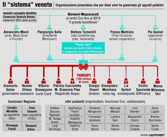 Système Mazacurati