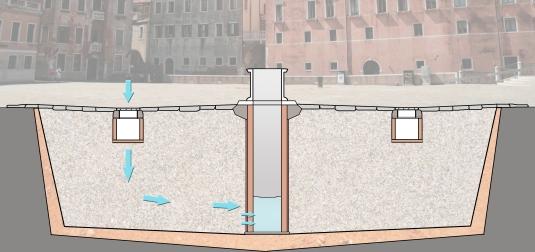 Schémas d'un puits vénitien